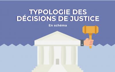 La typologie des décisions de justice