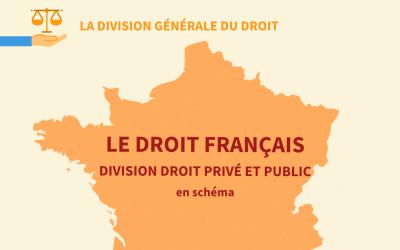 Le droit français