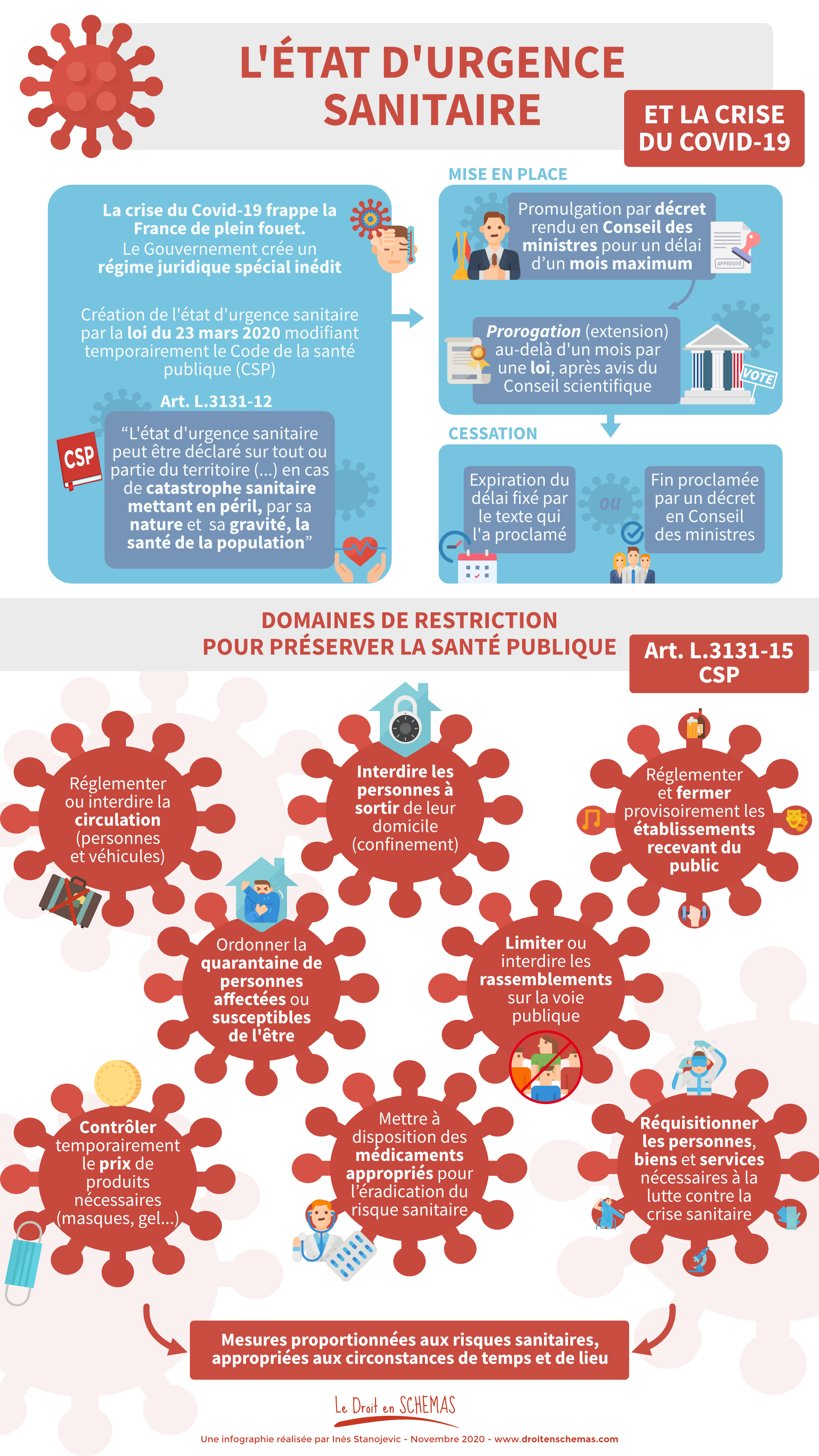 Etat urgence sanitaire schéma covid corono virus