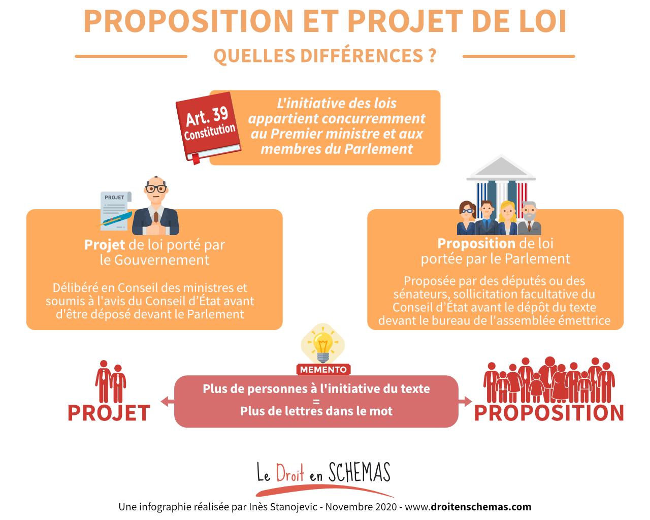 projet loi proposition droit en schémas gouvernement