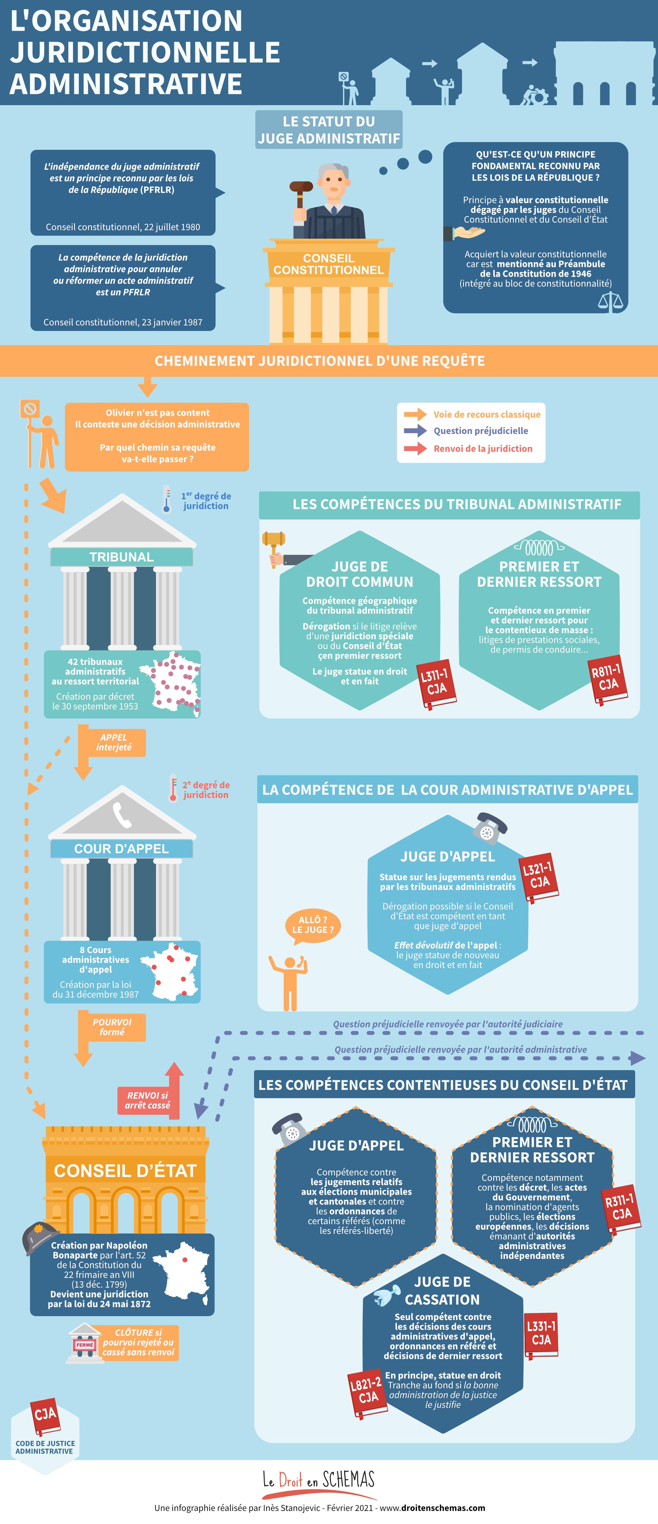 Droit en schémas ordre administratif conseil d'état