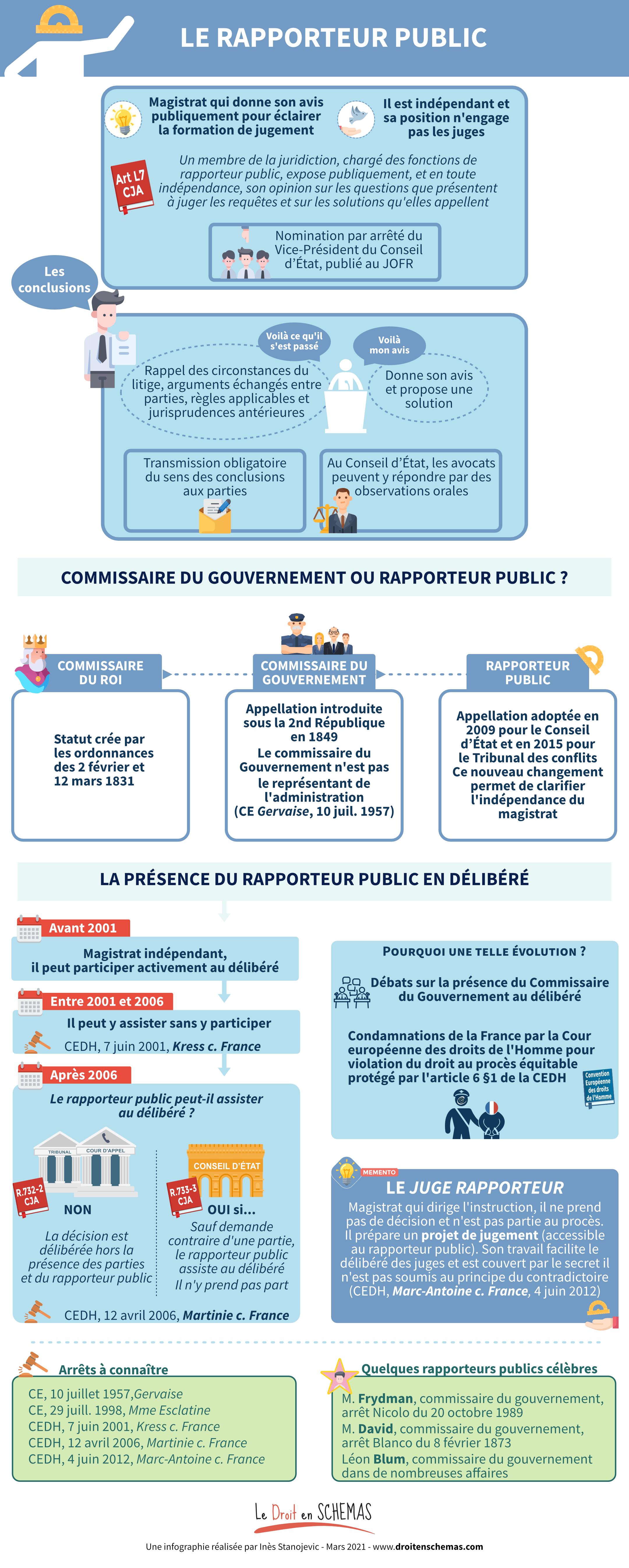Rapporteur public commissaire gouvernement droit en schémas schemas